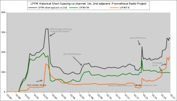 LPFM Historical Short-Spacing (encroachment) graphic